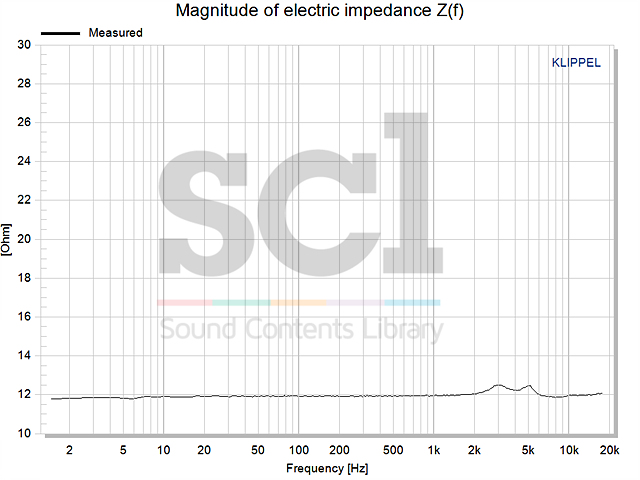 Magnitude of electric impedance Z(f) ICP-AT500.jpg