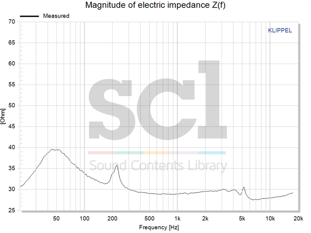 Magnitude of electric impedance Z(f).jpg